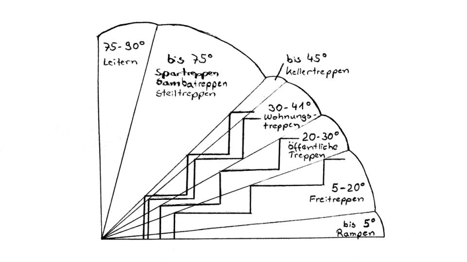 6 Sichere Hinweise Treppen Selber Bauen + Berechnen von Treppe Mit Podest Berechnen Bild
