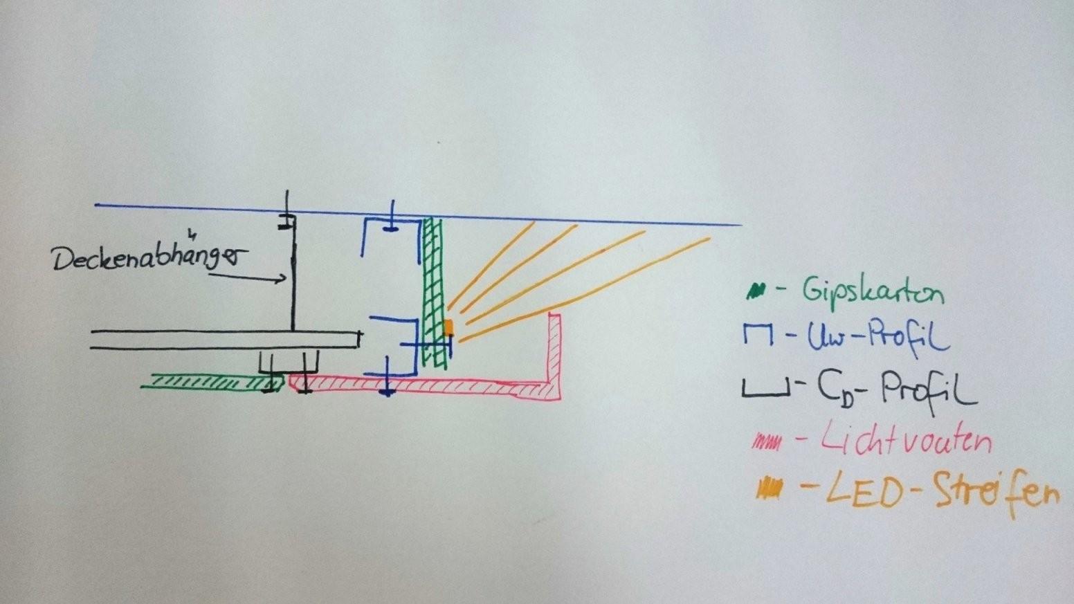 Abgehängte Decke Mit Indirekter Beleuchtung Selber Bauen von Indirekte Beleuchtung Selber Bauen Wand Bild