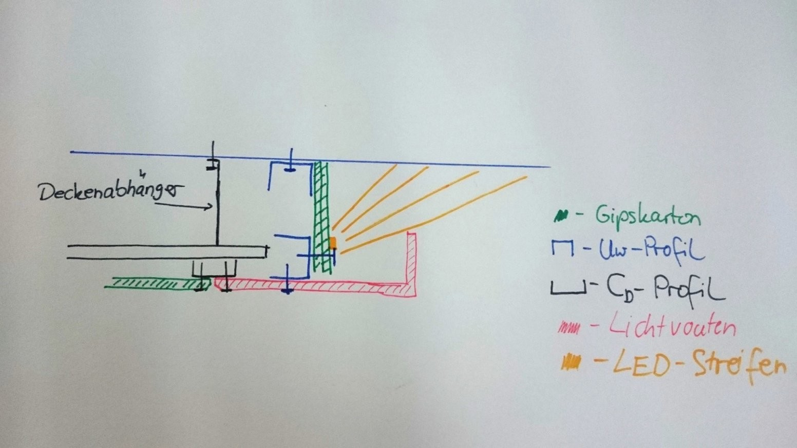 Abgehängte Decke Mit Indirekter Beleuchtung Selber Bauen von Indirektes Licht Selber Bauen Bild