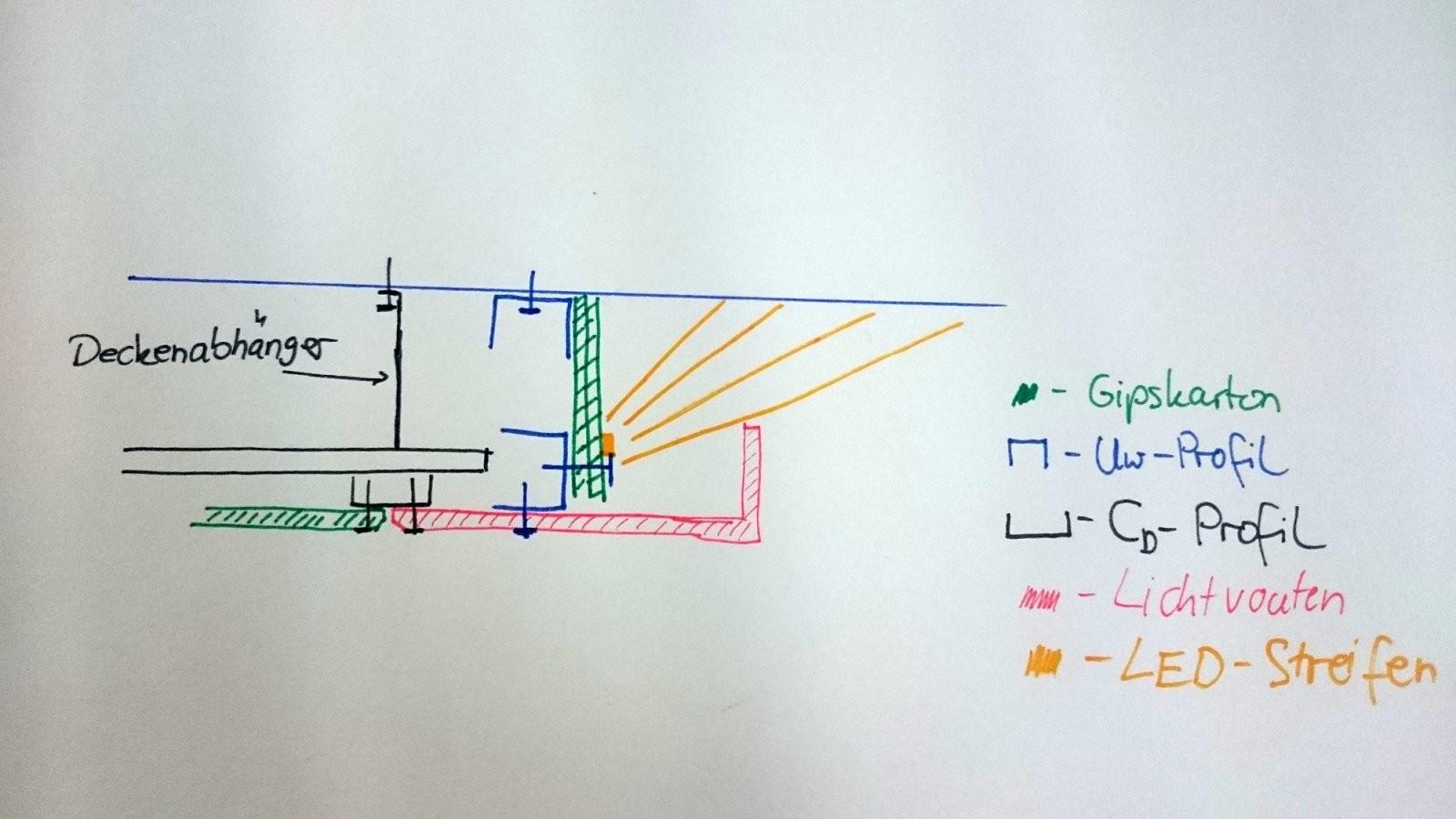 ▷ Abgehängte Decke Mit Indirekter Beleuchtung (Lichtvouten) von Abgehängte Decke Indirekte Beleuchtung Anleitung Bild