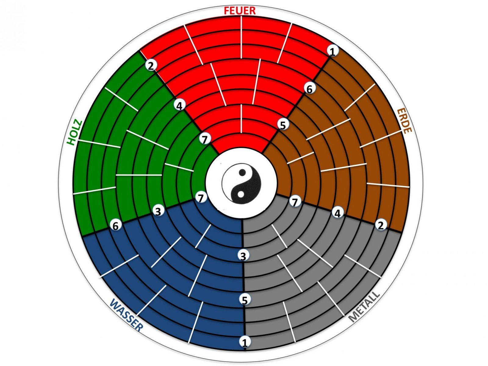 Feng Shui Es Ist Auch Nur Ein Spiel  Everyday Feng Shui von Feng Shui Kua Zahl Photo