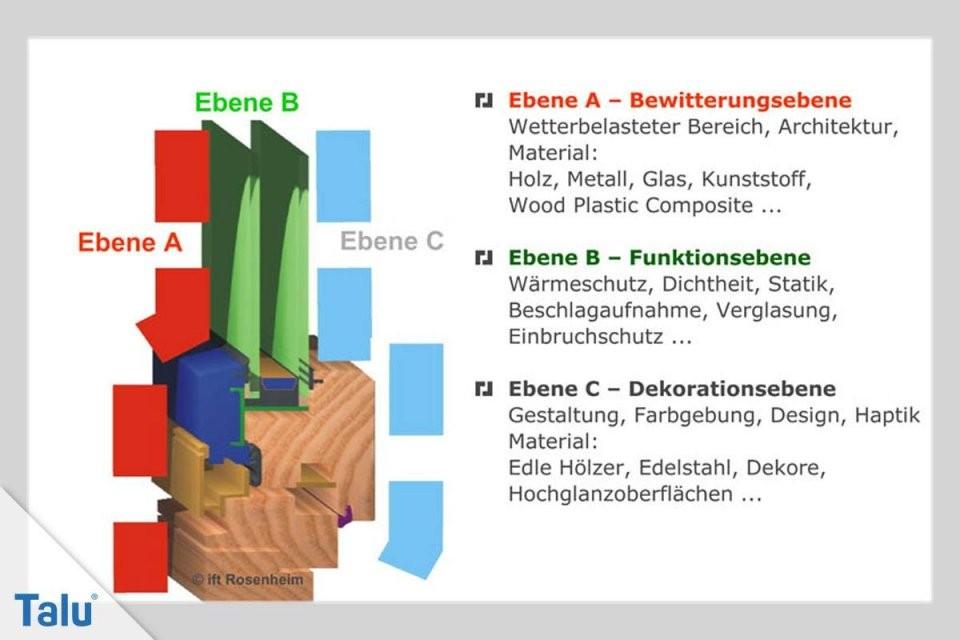 Holzalufenster Vor Und Nachteile Preise Und Hersteller  Talu von Alu Fenster Vor Und Nachteile Bild