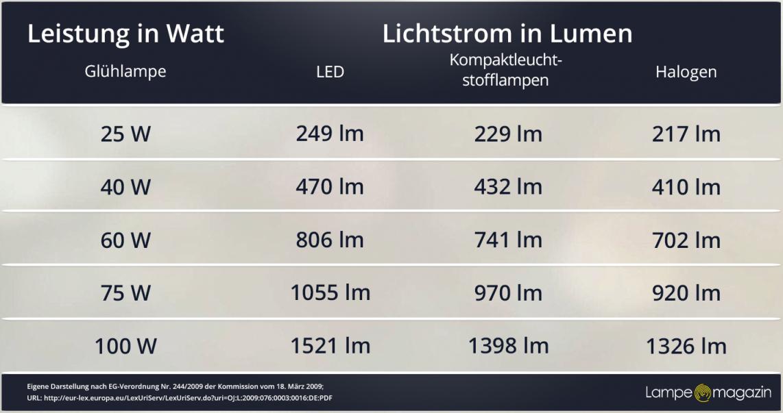 Lumen Definition Und Erklärung  Lampe Magazin von Wie Viele Led Spots Pro M2 Photo