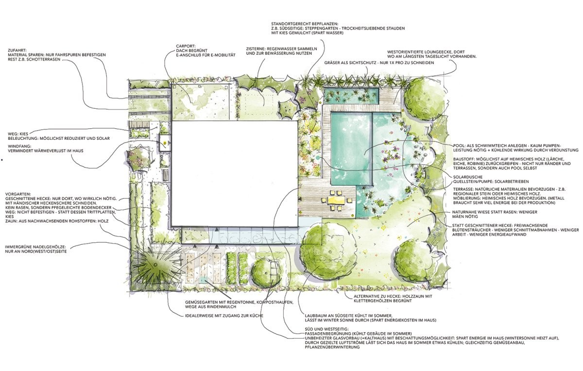 Natürlicher Energiespargarten  Energie Blog von Weidengeflechte Für Haus Und Garten Bild