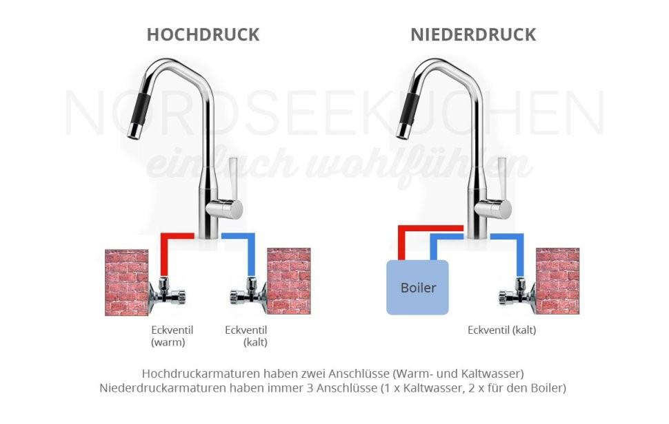 Unterschied Hochdruck Niederdruck Armaturen von Durchlauferhitzer Niederdruck Oder Hochdruck Photo