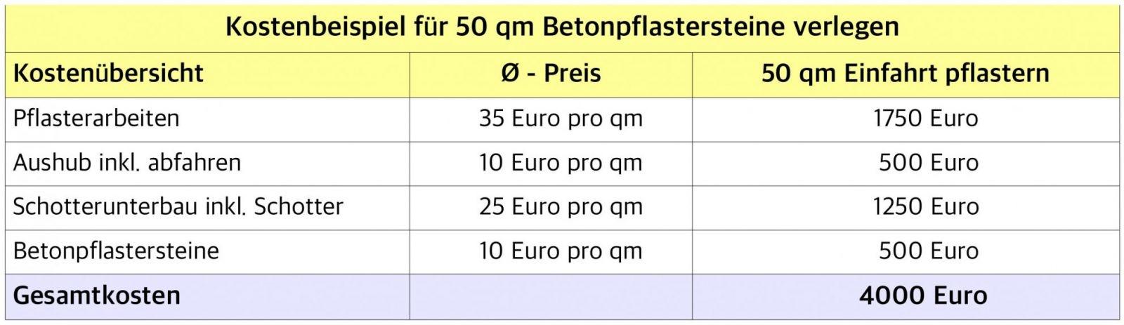 Was Darf Pflastern Kosten  Preisüberblick 2019  Handwerkerkosten von Hof Pflastern Kosten Pro M2 Photo