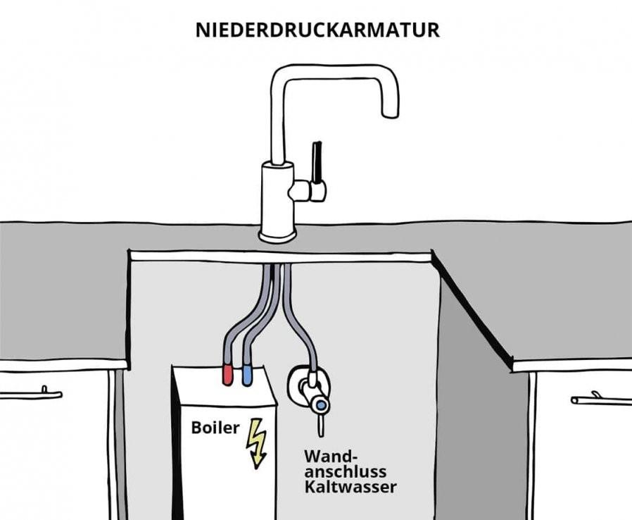 Woran Erkennt Man Einen Niederdruckwasserkreislauf  Infos  Tipps von Durchlauferhitzer Niederdruck Oder Hochdruck Bild
