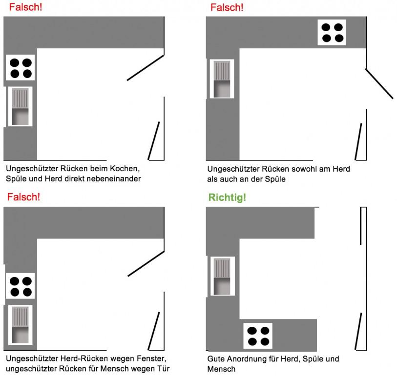 7 Feng Shui Tipps Für Mehr Harmonie In Der Küche von Wohnzimmer Nach Feng Shui Einrichten Bild